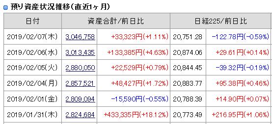 2019年2月7日(木)引け時点資産評価