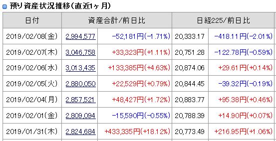 2019年2月8日(金)引け時点の資産評価