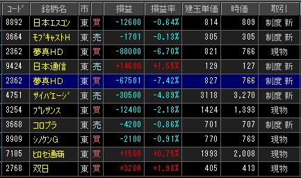 2019年2月12日(火)引け時点の株売買ポジション