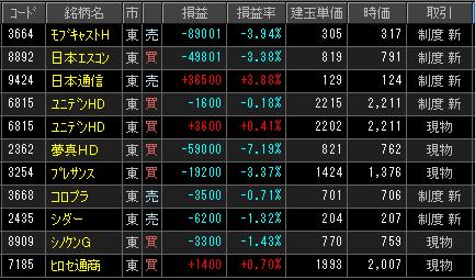 2019年2月13日(水)引け時点の株売買ポジション