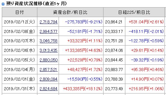 2019年2月12(火)引け時点資産評価