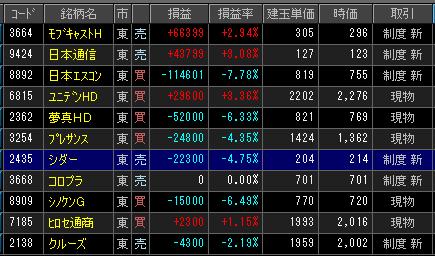 2019年2月14日(木)引け時点の株売買ポジション