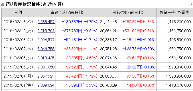 2019年2月13日(水)引け時点資産評価