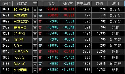 2019年2月15日(金)引け時点の株売買ポジション
