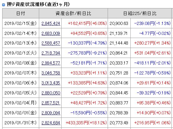 2019年2月15日(金)引け時点の資産評価