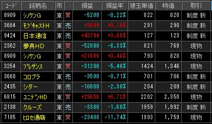 2019年2月18日(月)引け時点の株売買ポジション