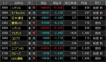 2019年2月19日(火)引け時点の株売買ポジション