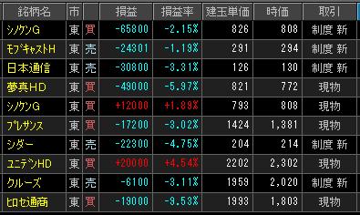 2019年2月20日(水)引け時点の株売買ポジション