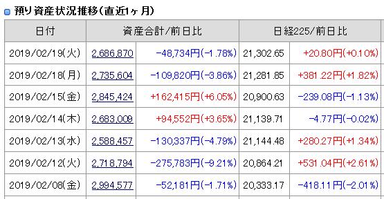 2019年2月19日(火)引け時点の資産評価