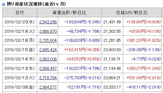 2019年2月19日20日(水)引け時点の資産評価