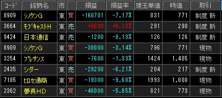 2019年2月22日(金)引け時点の株売買ポジション