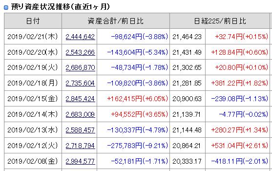 2019年2月19日21日(木)引け時点の資産評価