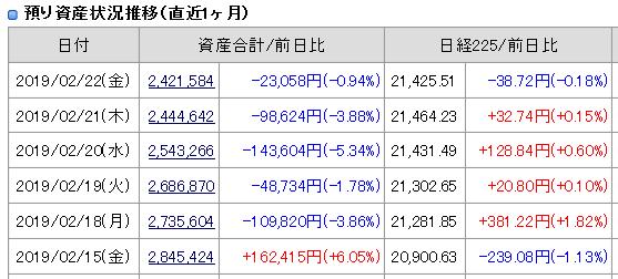 2019年2月19日22日(金)引け時点の資産評価