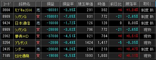 2019年2月25日(月)引け時点の株売買ポジション