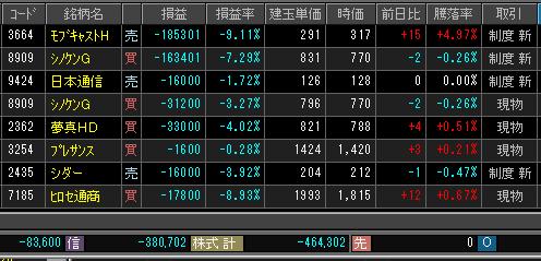 2019年2月27日(水)引け時点の株売買ポジション