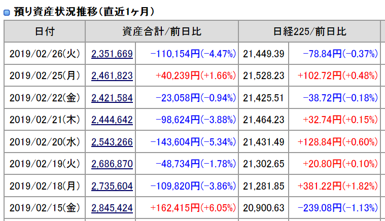 2019年2月19日26日(火)引け時点の資産評価
