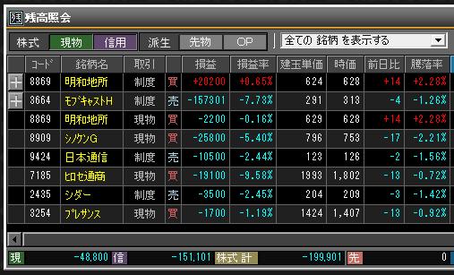 2019年2月28日(木)引け時点の株売買ポジション