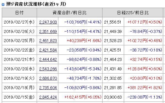 2019年2月19日27日(水)引け時点の資産評価