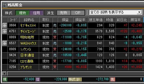 2019年3月1日(金)引け時点の株売買ポジション