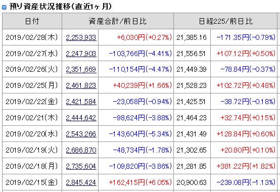 2019年2月28日(木)引け時点の資産評価