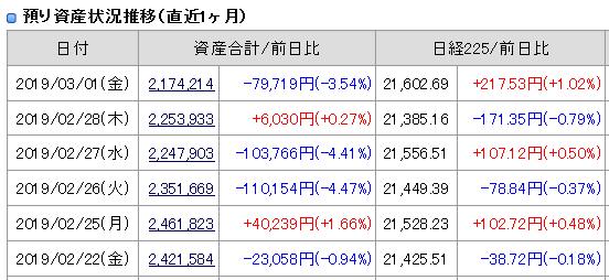 2019年3月1日(金)引け時点の資産評価