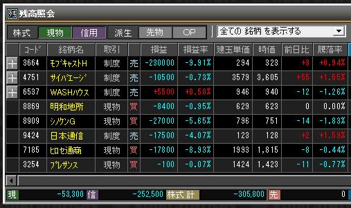 2019年3月5日(火)引け時点の株売買ポジション