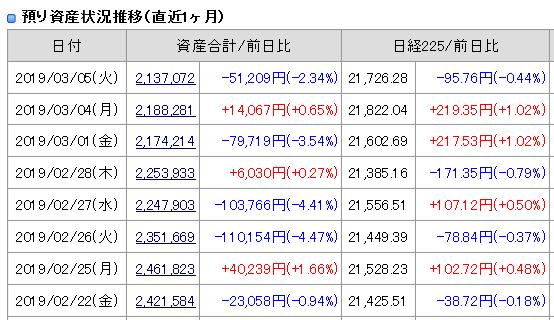 2019年3月5日(火)引け時点の資産評価