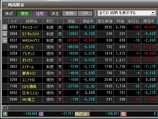 2019年3月11日(月)引け時点の株売買ポジション
