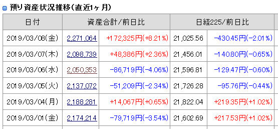 2019年3月8日(金)引け時点の資産評価