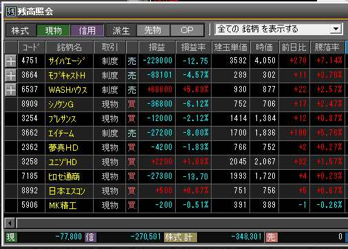 2019年3月12日(火)引け時点の株売買ポジション
