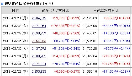 2019年3月11日(月)引け時点の資産評価