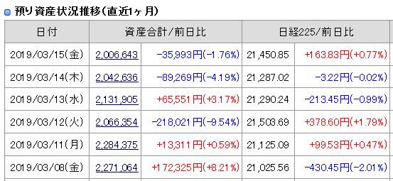 2019年3月15日(金)引け時点の資産評価