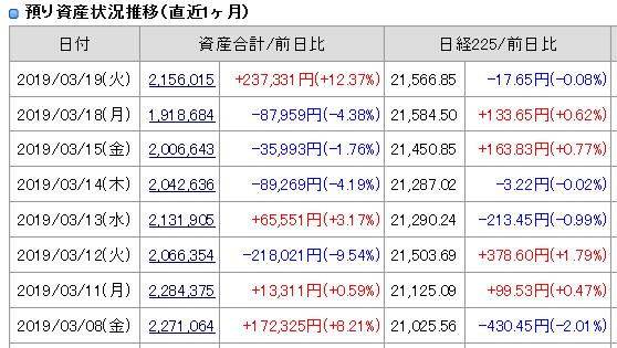 2019年3月19日(火)引け時点の資産評価