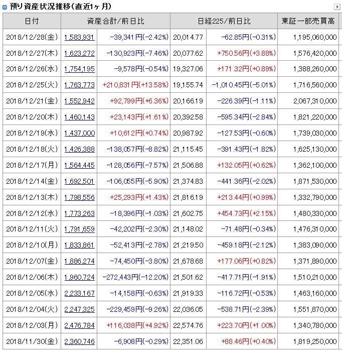 2018年12月28日引け後の資産残高