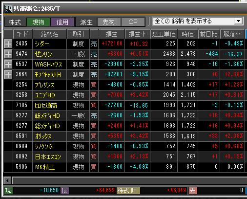 2019年3月22日(金)引け時点の株売買ポジション