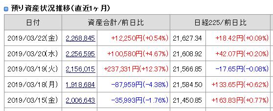 2019年3月22日(金)引け時点の資産評価