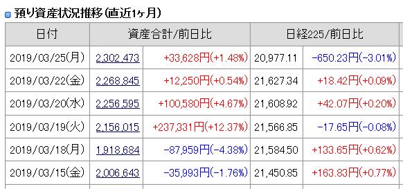 2019年3月25日(月)引け時点の資産評価