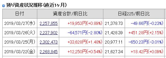 2019年3月27日(水)引け時点の資産評価