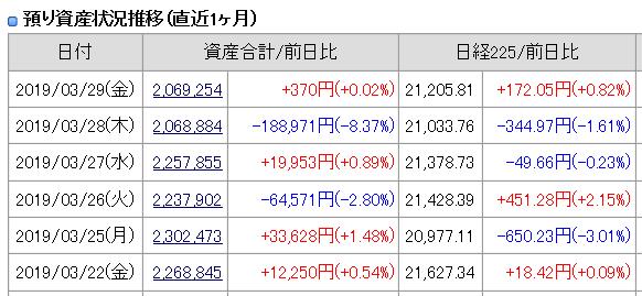 2019年3月29日(金)引け時点の資産評価
