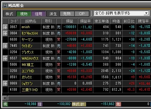 2019年4月2日(火)引け時点の株売買ポジション