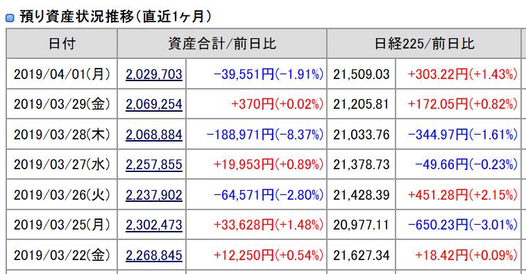 2019年4月1日(月)引け時点の資産評価