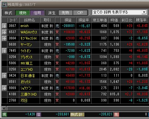 2019年4月4日(木)引け時点の株売買ポジション