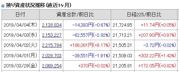 2019年4月4日(木)引け時点の資産評価