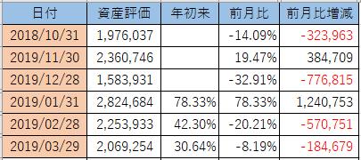 2019年3月の月次損益と前月比