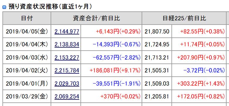 2019年4月5日(金)引け時点の資産評価