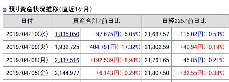 2019年4月10日(水)引け時点の資産評価