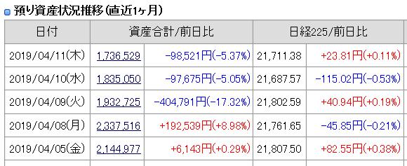 2019年4月11日(木)引け時点の資産評価