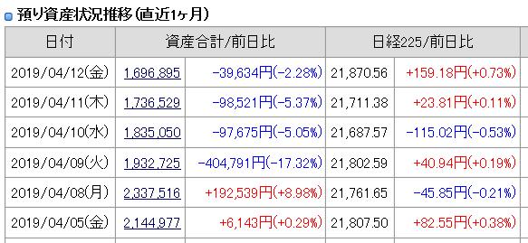 2019年4月12日(金)引け時点の資産評価