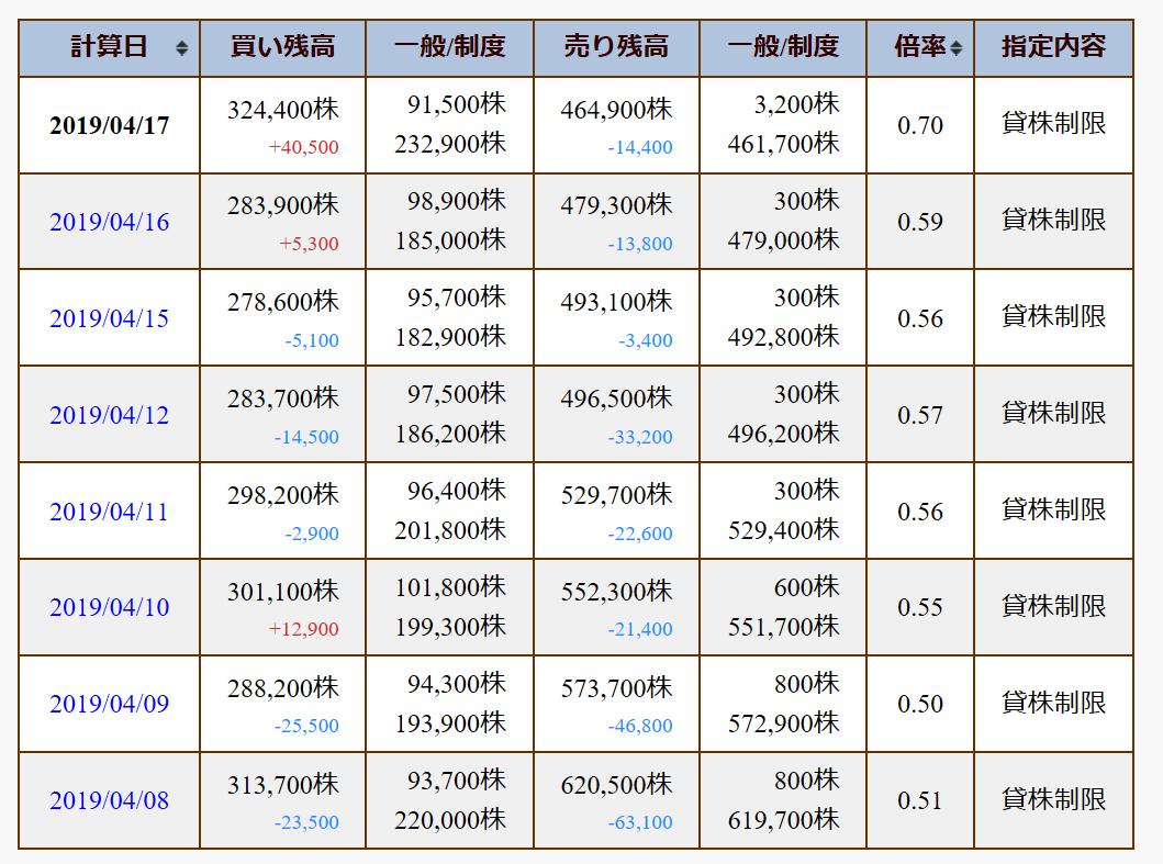 JPX 日々公表の個別銘柄信用取引残高