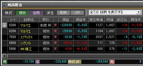2019年4月19日(金)引け時点の株売買ポジション